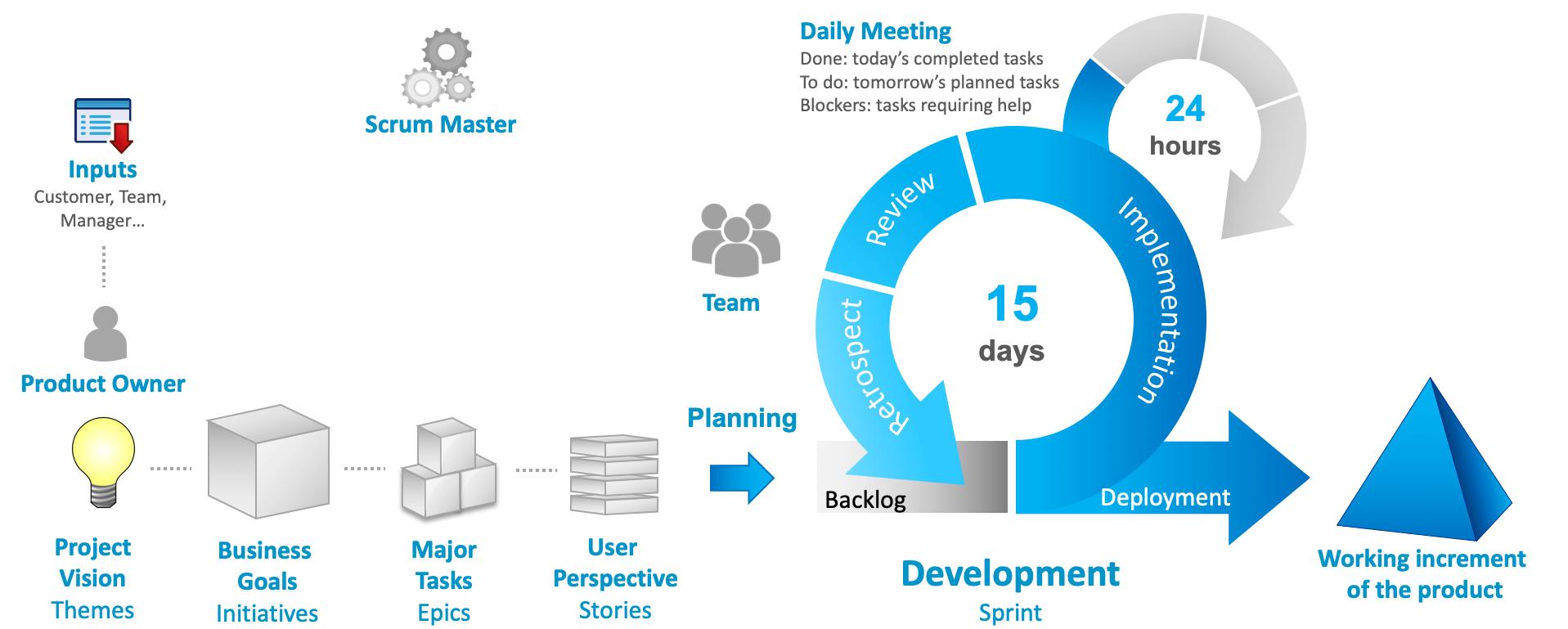 Agile Scrum Board Sprint iExcel Development process